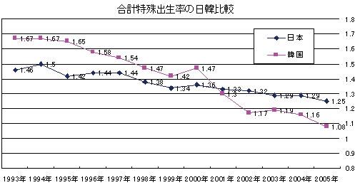 コラム:少子化の日韓比較と労働...