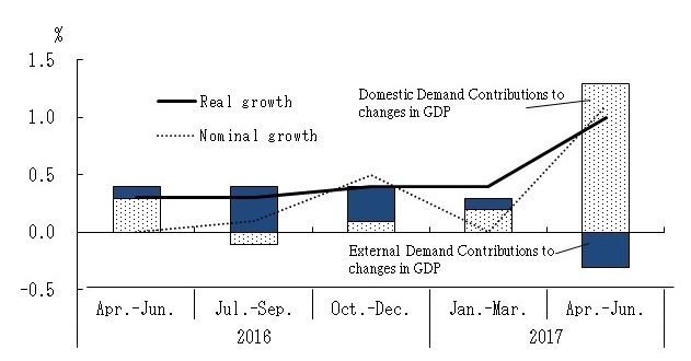 Quartely Estimates of GDP: Apr. ~Jun. 2017 (The 1st Preliminary Estimates)  Growth rate of GDP from the previous Quarters(seasonally adjusted) Contributions of Domestic Demand and External Demand to Changes in GDP