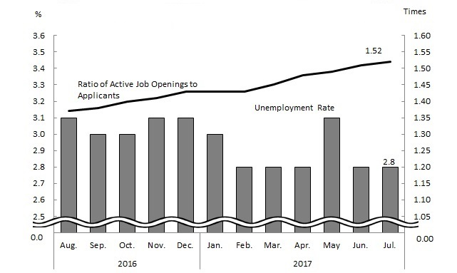 Trend in Unemployment Rate and Ratio of Active Job Openings to Applicants (seasonally adjusted)