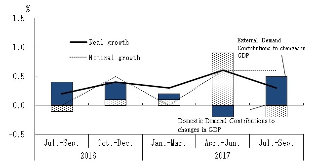 Quartely Estimates of GDP: Apr. ~Jun. 2017 (The 1st Preliminary Estimates) Growth rate of GDP from the previous Quarters(seasonally adjusted)Contributions of Domestic Demand and External Demand to Changes in GDP