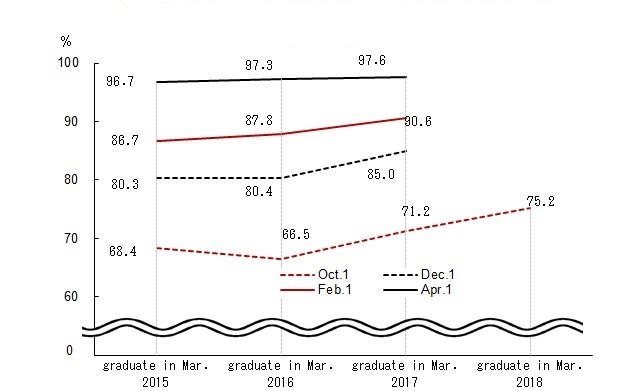 Trend in the percentage of final-year university students with official job offer