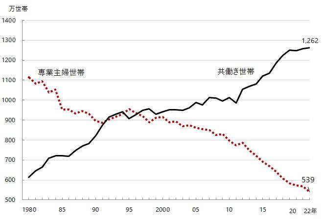 http://www.jil.go.jp/kokunai/statistics/timeseries/img/g0212.png