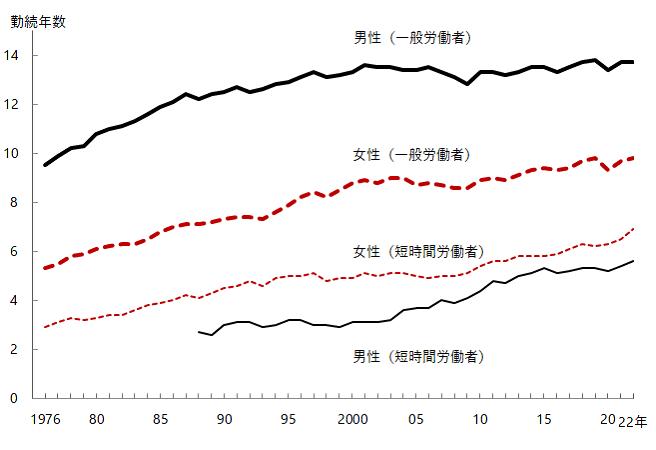 図13-1 グラフデータは「表 平均勤続年数(Excel)」を参照。