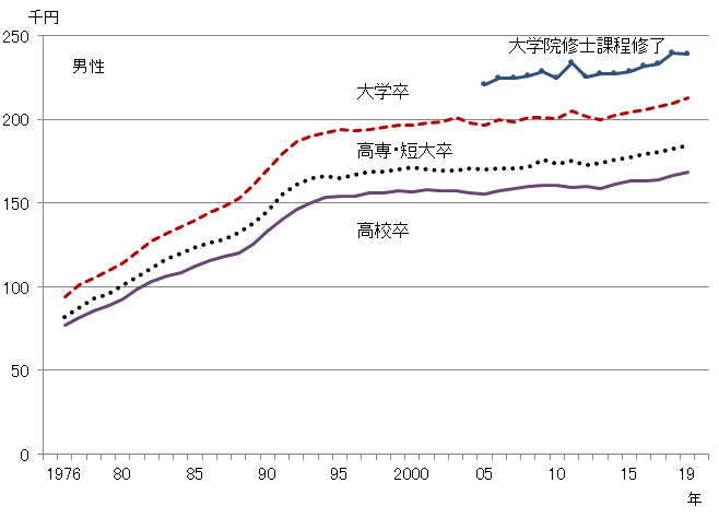 図4-1 グラフデータは「表 新規学卒者初任給(Excel)」を参照。男性のグラフ