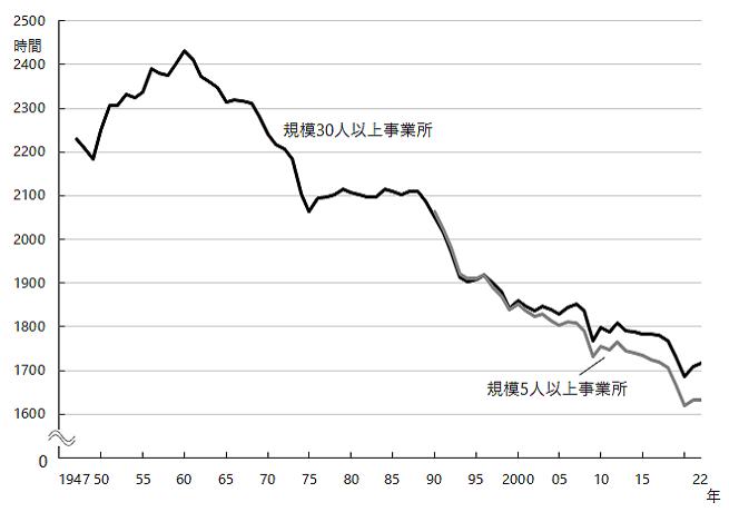 図1-2 グラフデータは「表 常用労働者1人平均月間総実労働時間数(Excel)」を参照。年間労働時間数