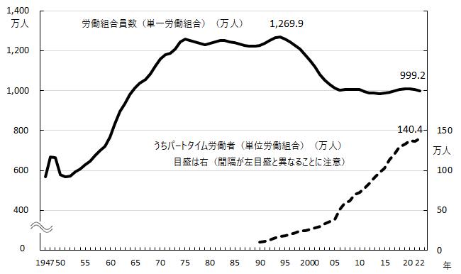 図1-1 労働組合組織率、組合員数|早わかり グラフでみる長期労働統計 ...