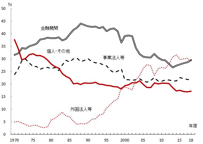 図5 主な投資部門別株式保有比率(市場価格ベース)|早わかり ...